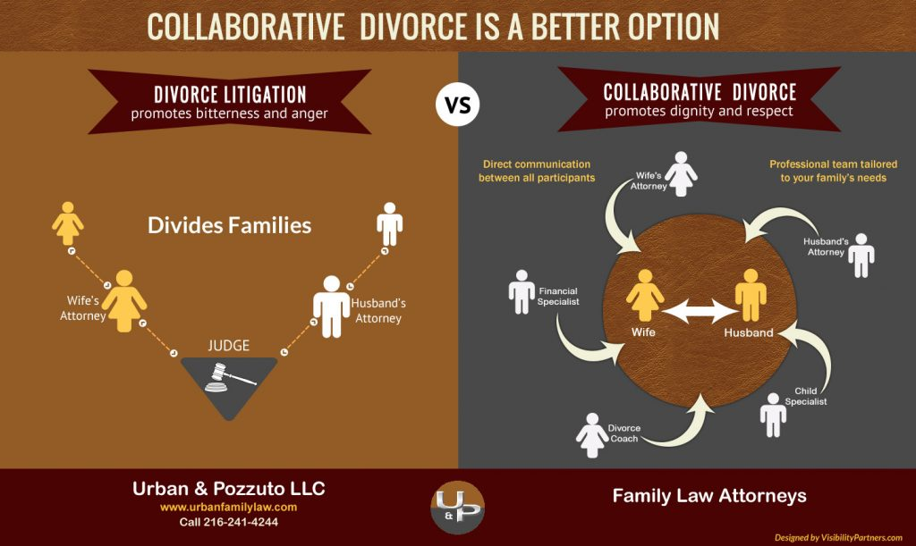 What is the Difference Between Mediation and Collaborative Divorce?