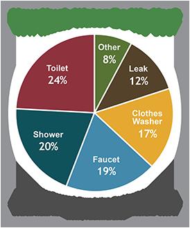 Pro Plumbing Tips to Reduce Water Usage